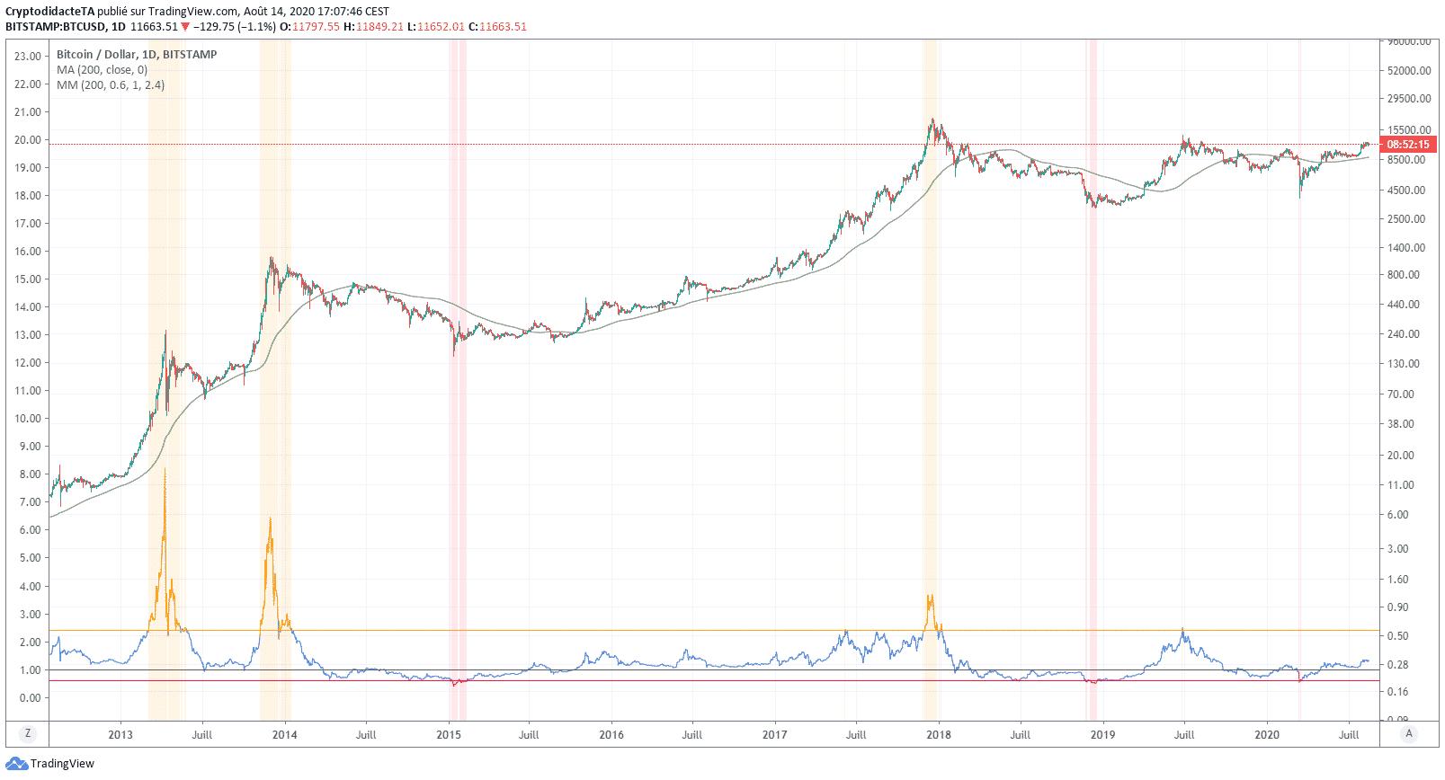 Multiple de Mayer selon Cryptodidacte sur TradingView