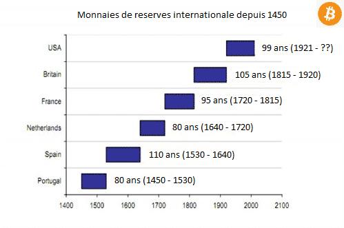 Histoire des monnaies de reserve internationales