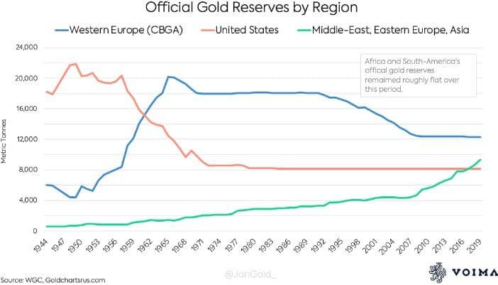 Stocks d'or Europe de l'ouest, USA, Moyent-Orient, Europe de l'Est et Asie