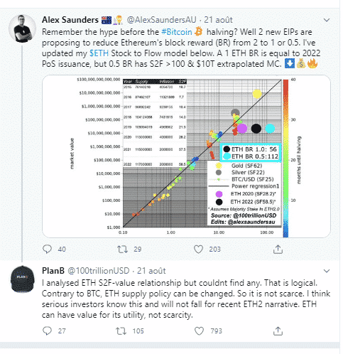 PlanB stock-to-flow Ether ETH