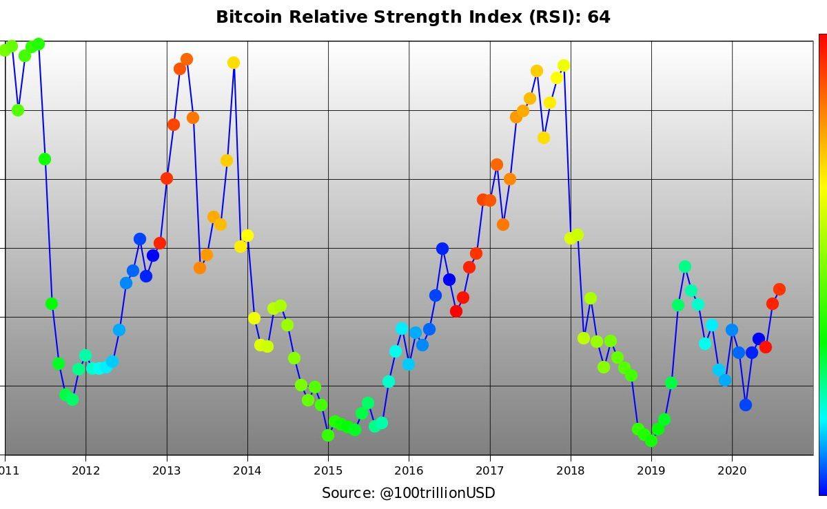 PlanB RSI bull run Bitcoin BTC