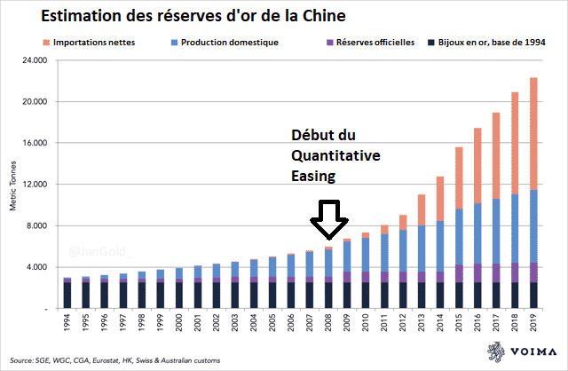 Chinereserves d'or estimations