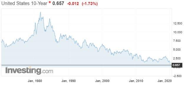 ten years us yield historical