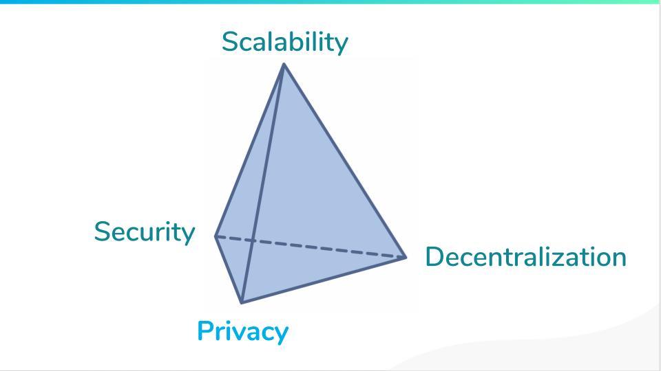 quadrilemne des blockchains