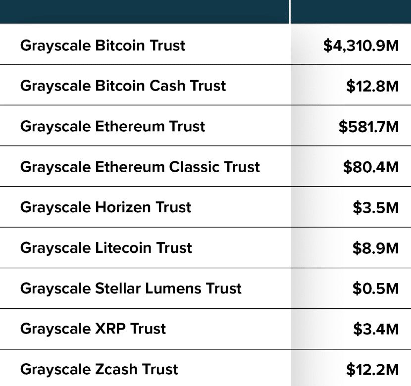 Valeur des différents fonds cryptomonnaies Grayscale