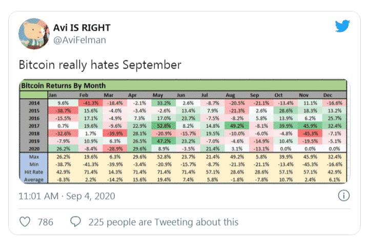 Bitcoin BTC performance historique septembre
