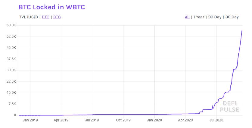 wrapped Bitcoin wBTC DeFi