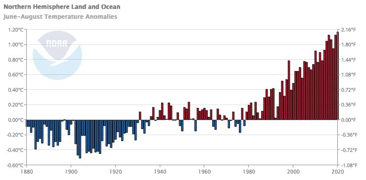 Graphique représentant les anomalies de températures dans l'hémisphère nord