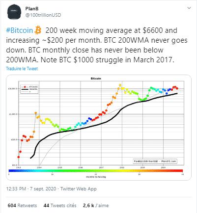 Bitcoin Moyenne Mobile 200 semaines prix plancher PlanB