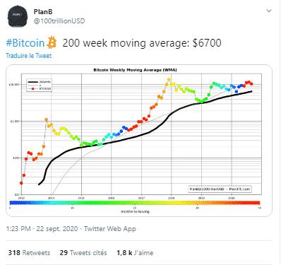 Bitcoin BTC Moyenne Mobile 200 semaines 6 700 USD