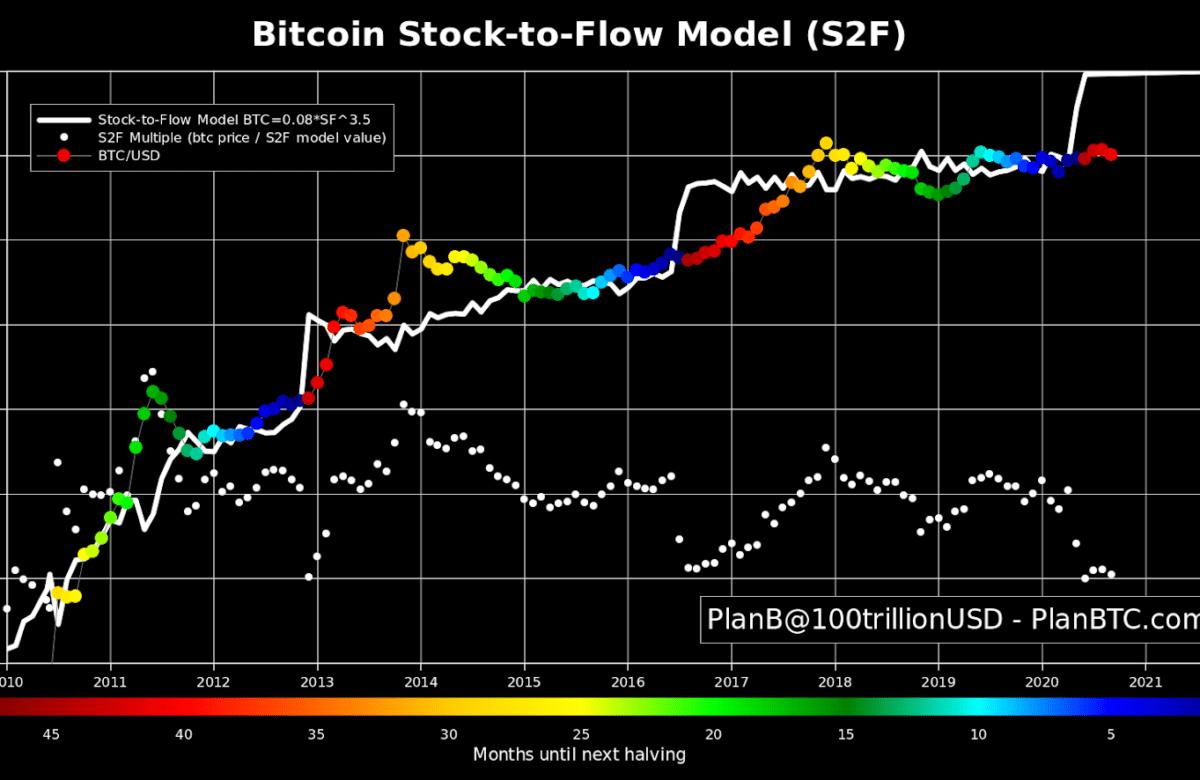 PlanB Stock-to-Flow Bitcoin BTC 100 000 USD