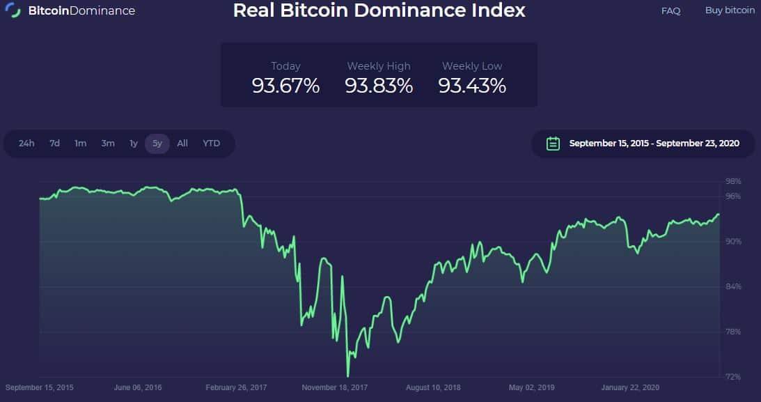 Graphique représentant la dominance de Bitcoin (BTC)