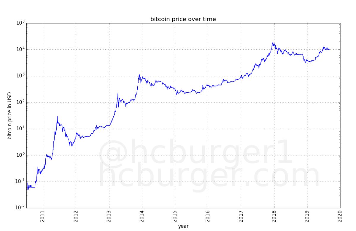Bitcoin représenté avec une échelle logarithmique