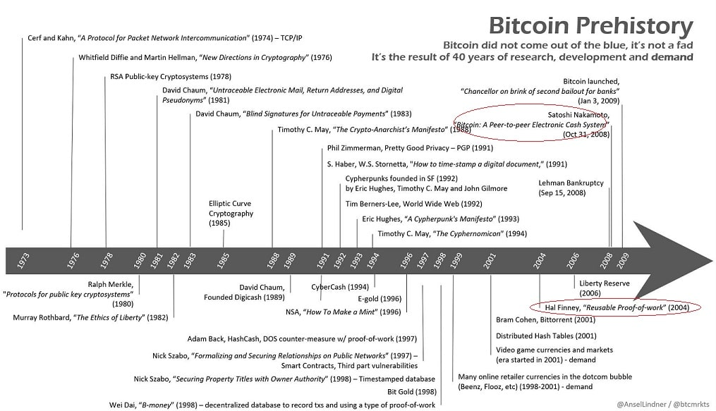 Bitcoin prehistoire