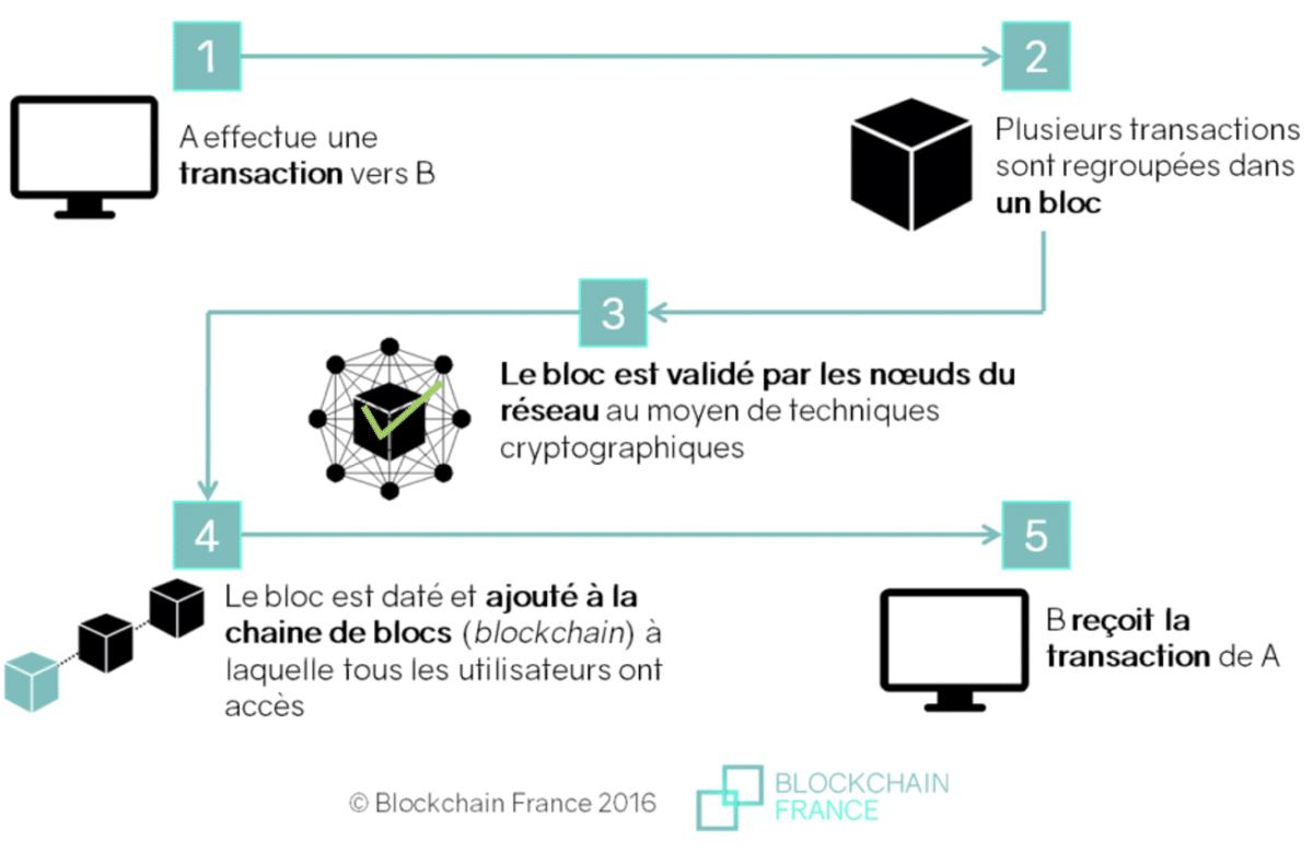 Comment fonctionne une blockchain en image