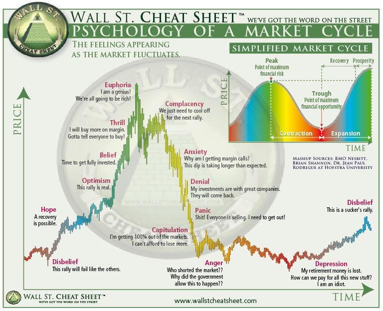 Graphique de la psychologie de marché