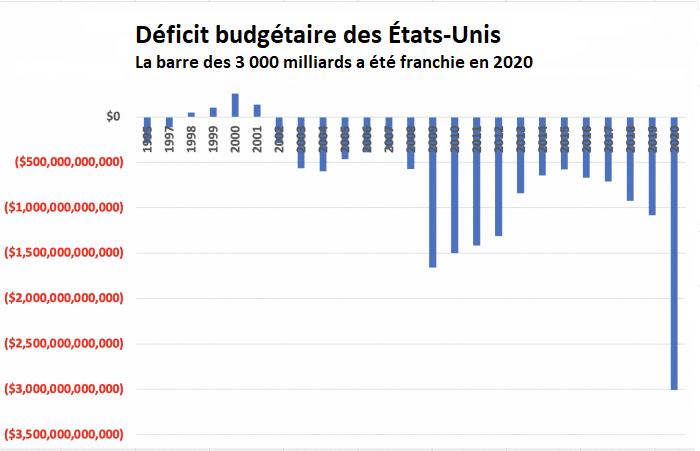 deficit budgetaire des Etat-Unis