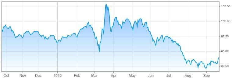 le Dollar Index remonte