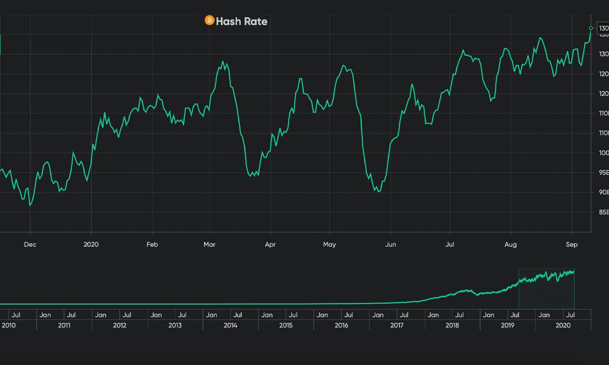 hashrate Bitcoin BTC