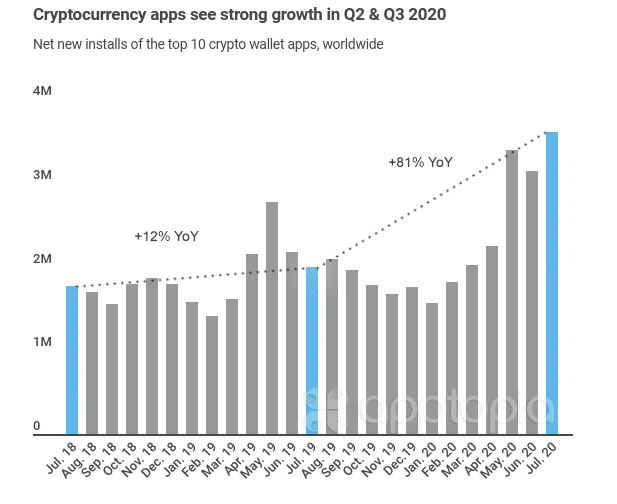 Statistiques concernant l'utilisation des principales applications cryptomonnaies en 2020