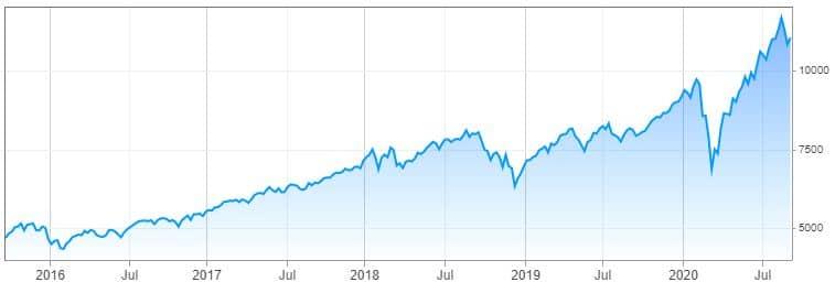 NASDAQ Composite (IXIC)