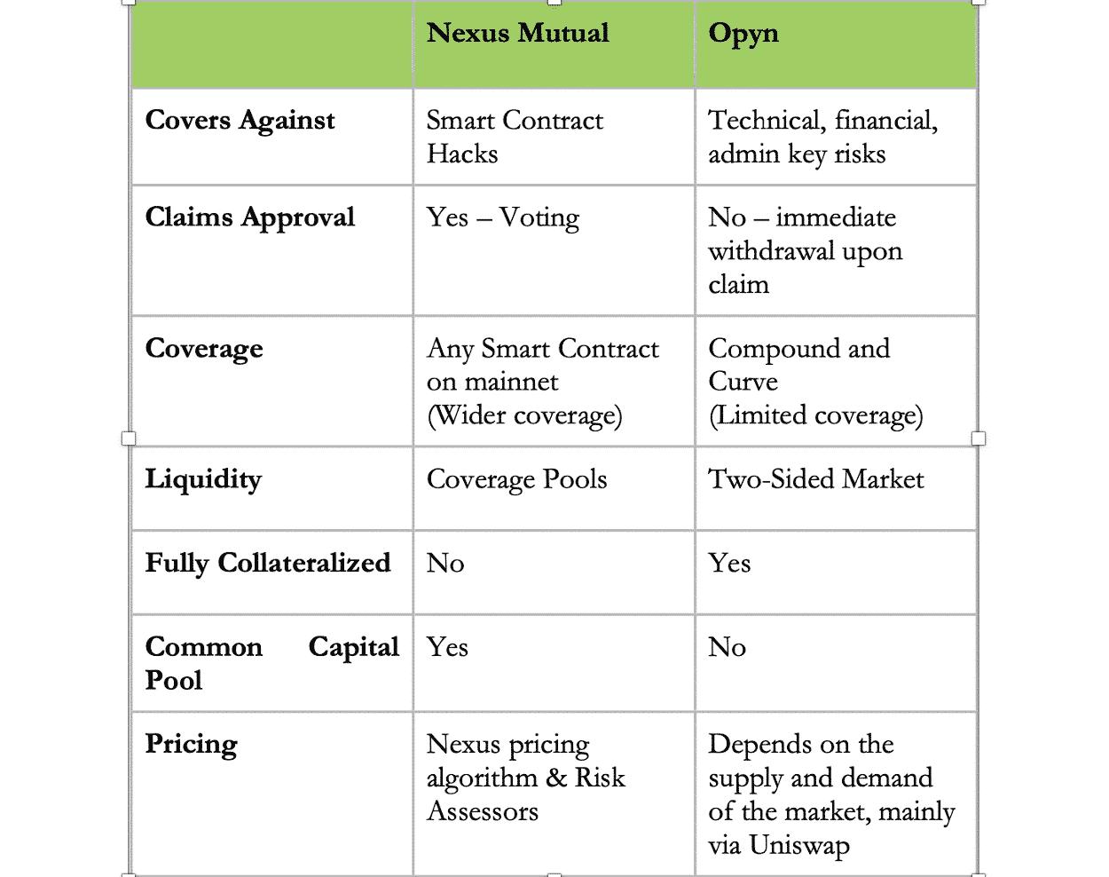 Comparatif entre Nexus Mutual et Opyn.