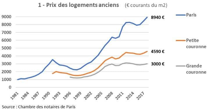 prix immobiliers paris