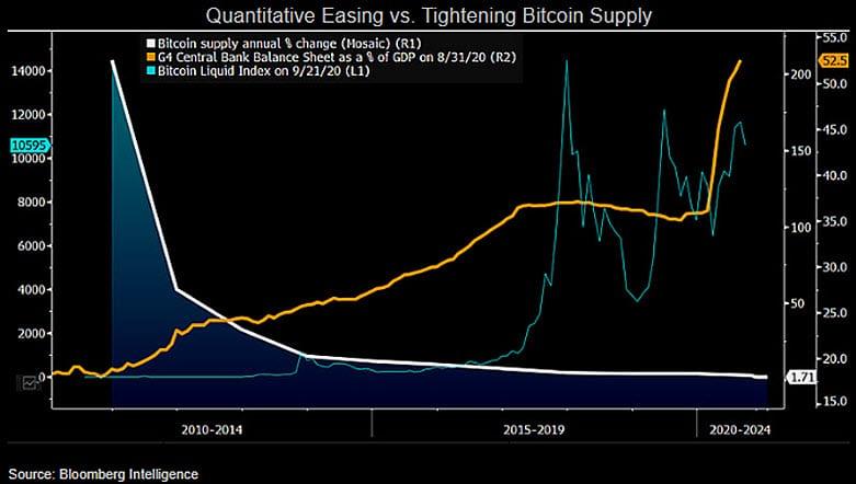 QE vs BTC monetary base