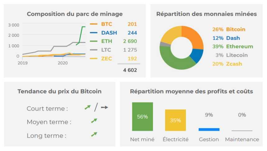 Rapport d'exploitation Bitcoin et cryptomonnaie de Summit Mining