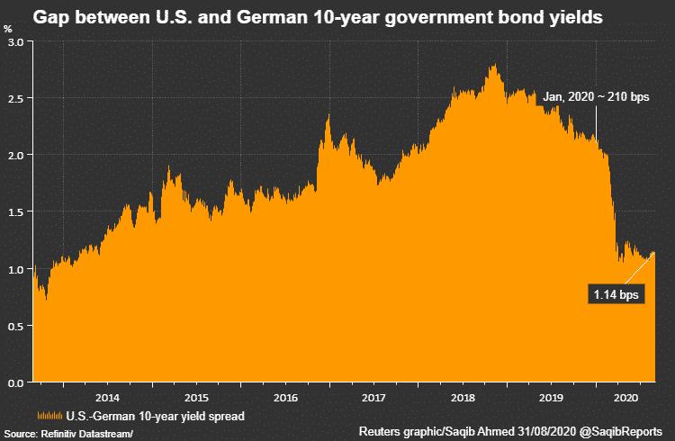 spread taux a dix ans us et allemand