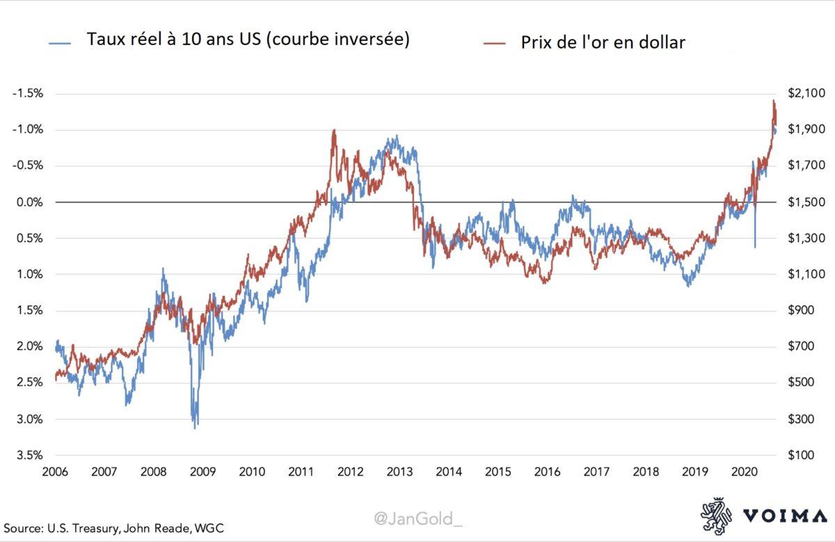 taux reel vs gold