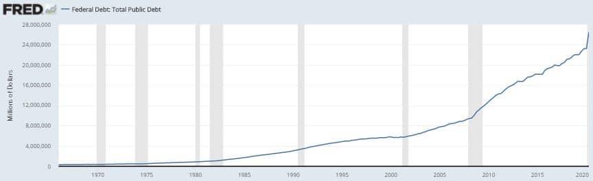 Graphique illustrant la dette américaine