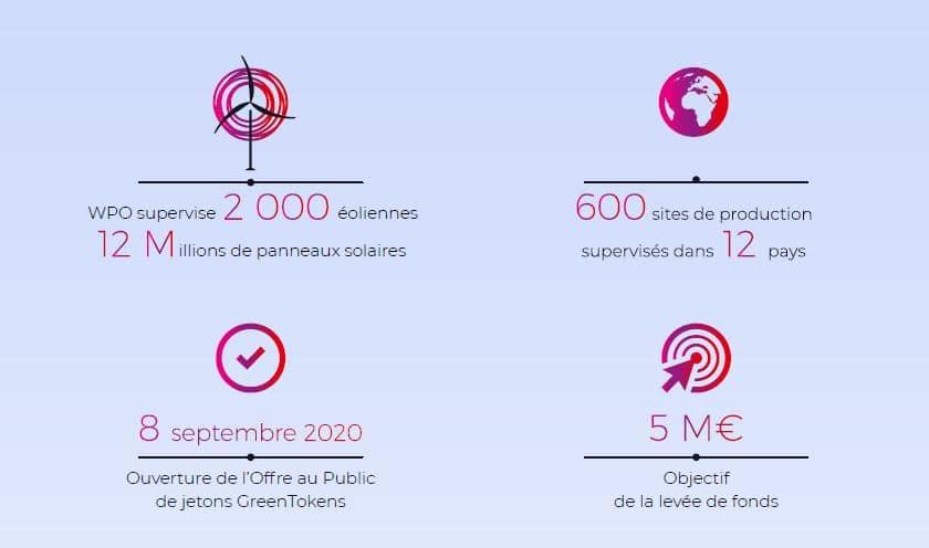 Présentation du projet WPO, aidant au développement des énergies renouvelables au travers de son token GreenTokens