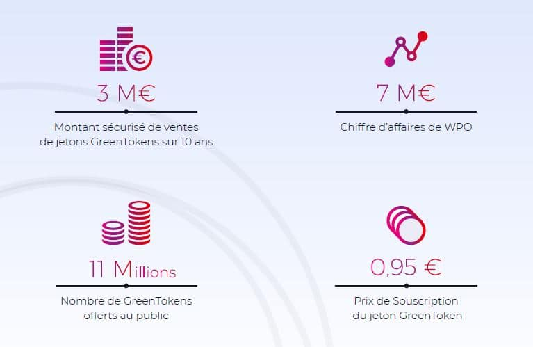 Informations sur le projet WPO et son ICO GreenTokens