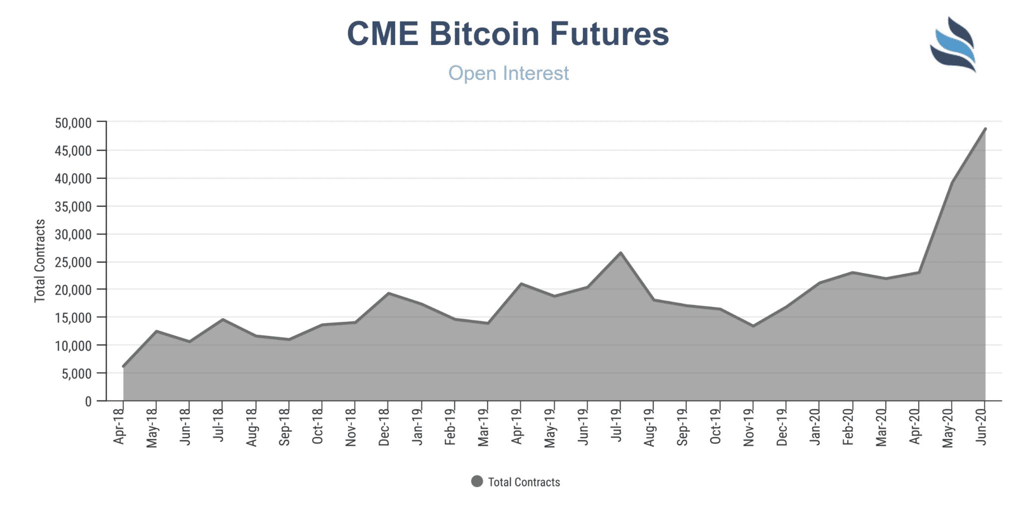 CME volumes Futures BTC