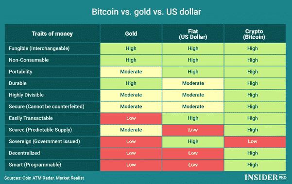Comparatif Or/Bitcoin/Fiat