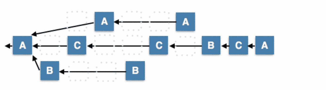 exemple de fragmentation du réseau