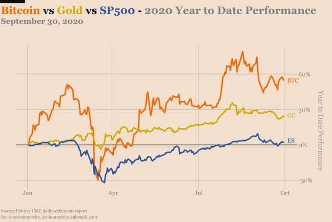 performance btc vs gold vs SP500