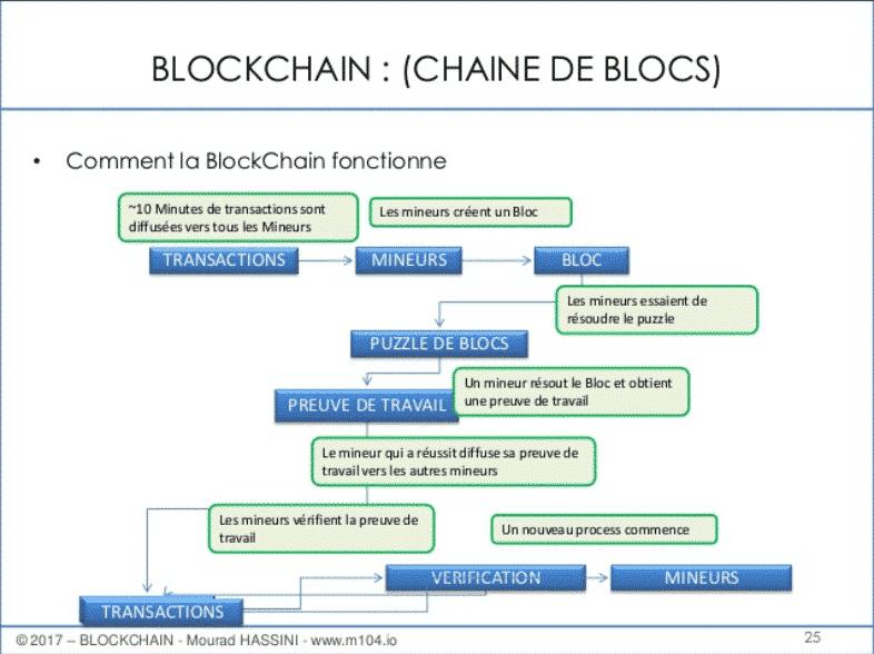 Le fonctionnement d'une blockchain
