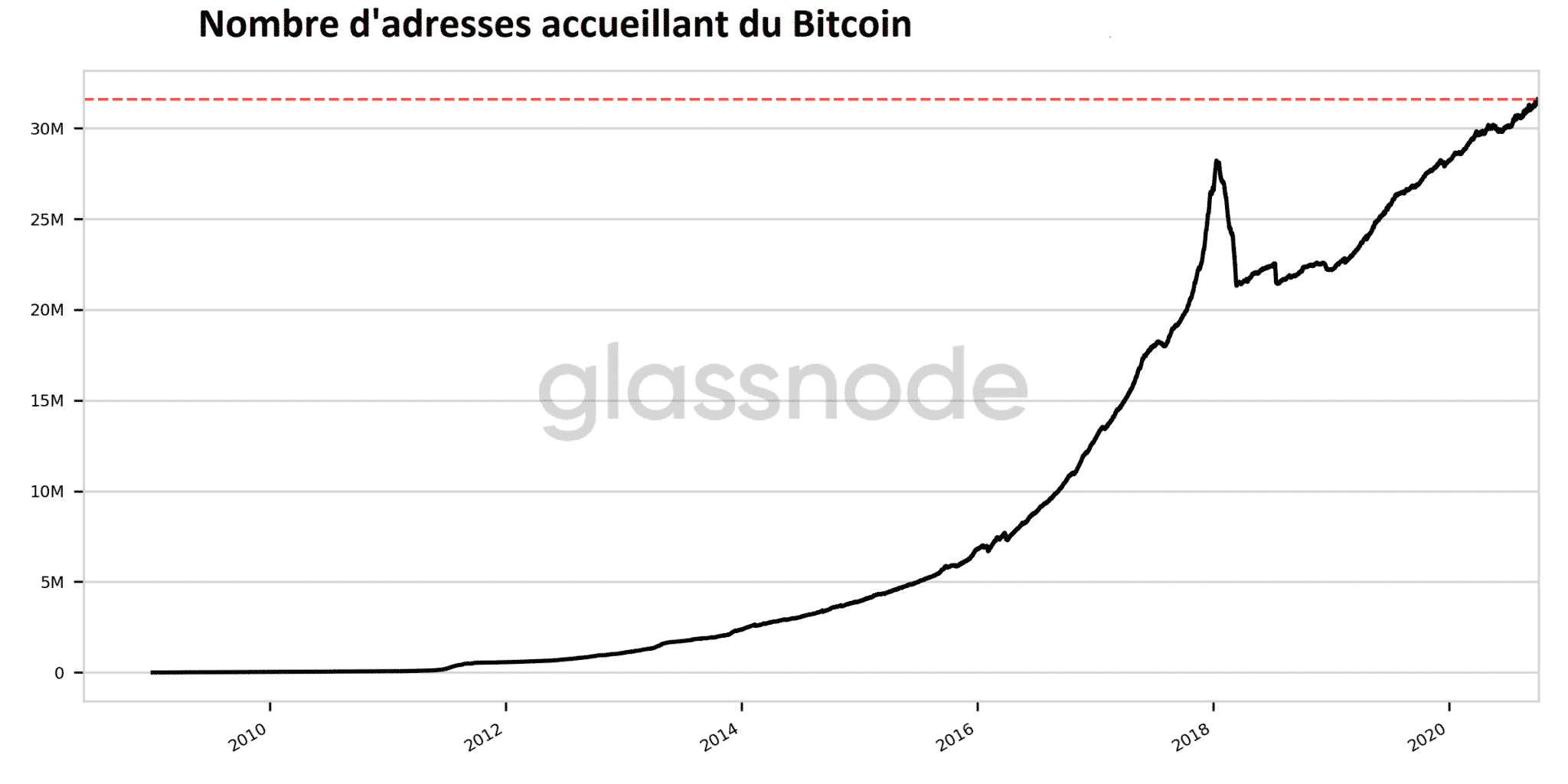 Nombre d'adresses possedant du Bitcoin