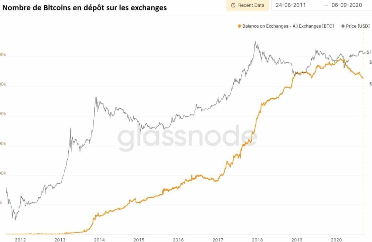 Bitcoin sur les exchanges total