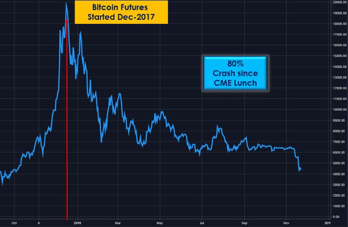 Bitcoin et date de lancement des futures du CME