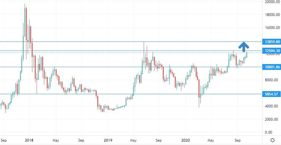BTC/USD paire