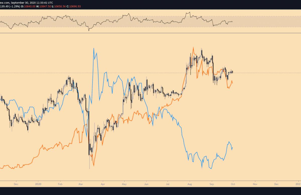 dxy vs gold vs bitcoin