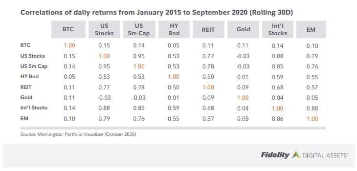 correlations btc avec d'autres actifs financiers