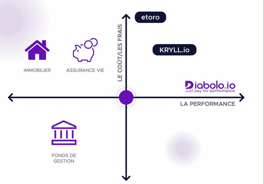 Le modèle de rémunération de Diabolo