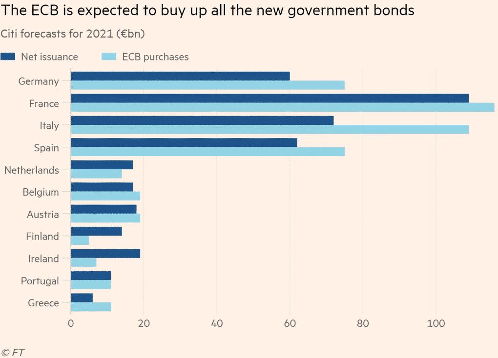 La dette des pays de la zone euro en 2021