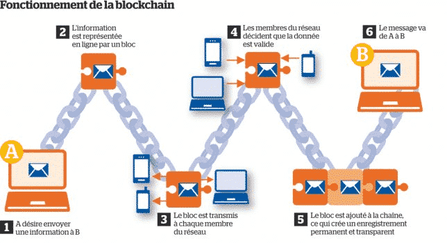 Fonctionnement de la blockchain