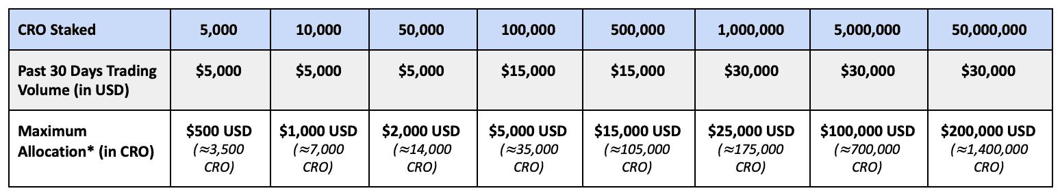 montant des volumes requis CRO