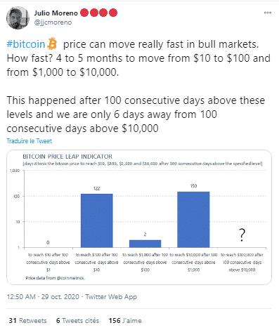 Bitcoin BTC 100 jours